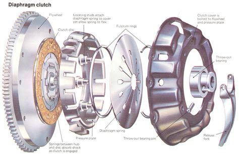 Kopling Mobil The Top 5 Things That Can Go Wrong With Your Car S Clutch