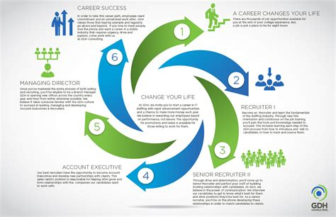 gdh consulting your future career path with gdh