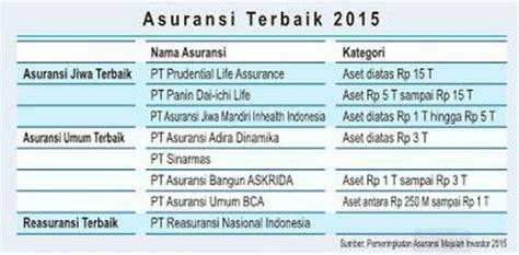 forbes peringkat perusahaan asuransi 2015 peringkat asuransi terbaik 2015 5 asuransi kesehatan