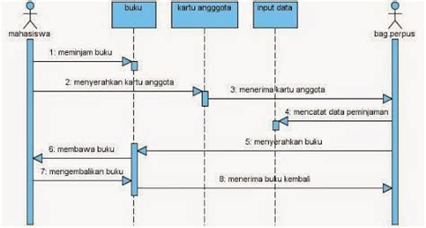 membuat class diagram yang benar membuat activity diagram yang benar images how to guide