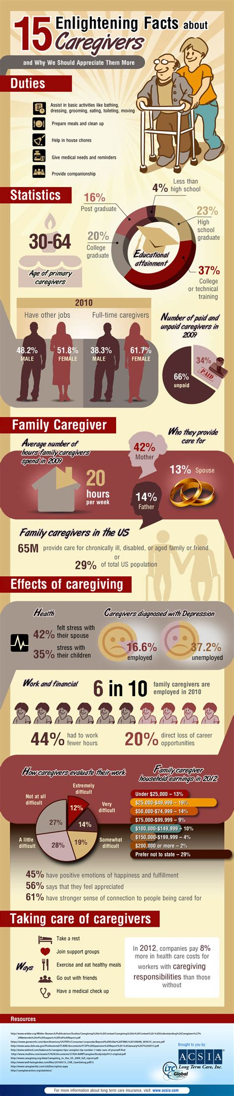 caregiver duties and other enlightening facts about caregivers infographic