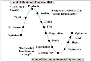 trading psychology, the 14 stages of investor emotions