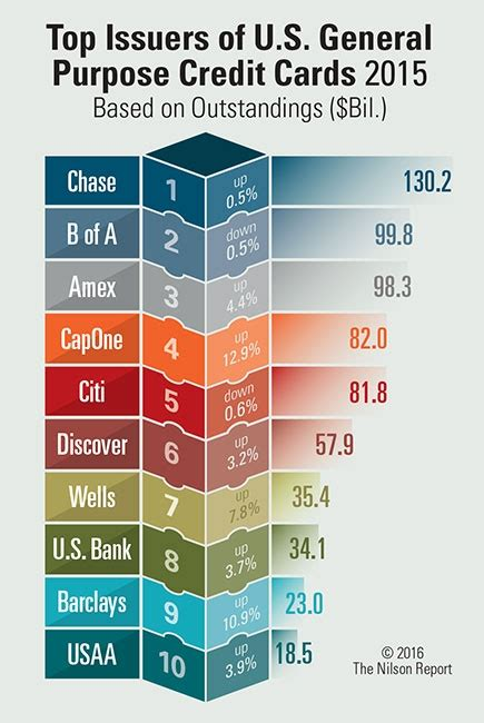 Largest Visa Gift Card Amount - card and mobile payment industry statistics the nilson report archive of charts graphs