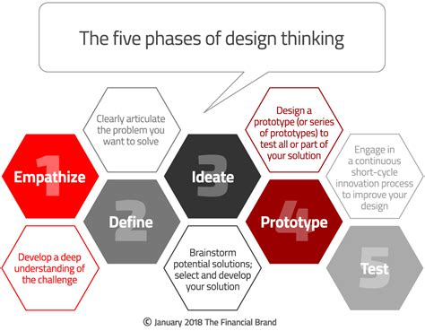 design thinking trends design thinking process the financial brand