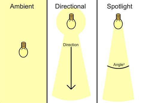 types of light sources system level integration practical report