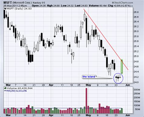 chart pattern island reversal microsoft traces out an island reversal don t ignore