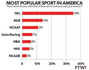 the most popular sport in the us is american football