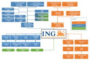 Ing group structure svg