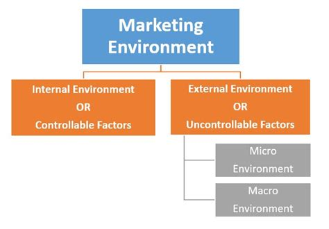 Indian Marketing Environment Mba by Marketing Environment External Environment