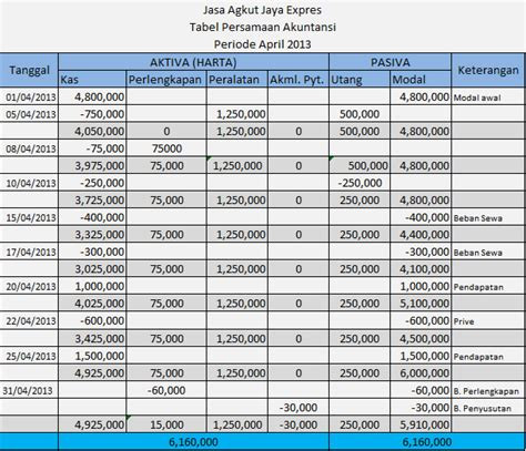 Buku Ajar Web Dasar penyusunan laporan keuangan melalui persamaan akuntansi