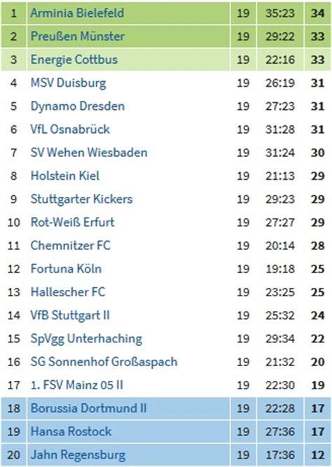 tabelle dritte liga die spannendste dritte liga der welt 171 zum runden leder 187