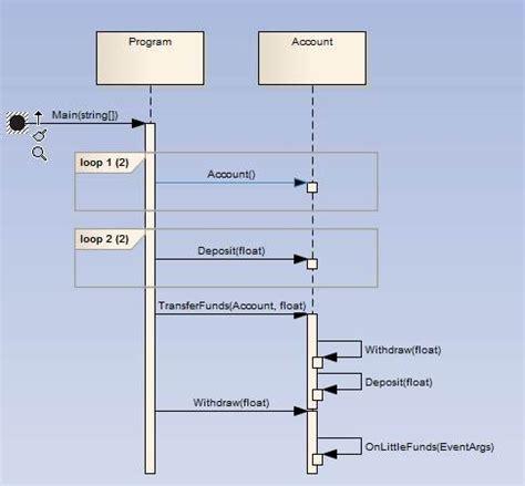 membuat sequence diagram di enterprise architect danielsiegl sparx systems enterprise architect community
