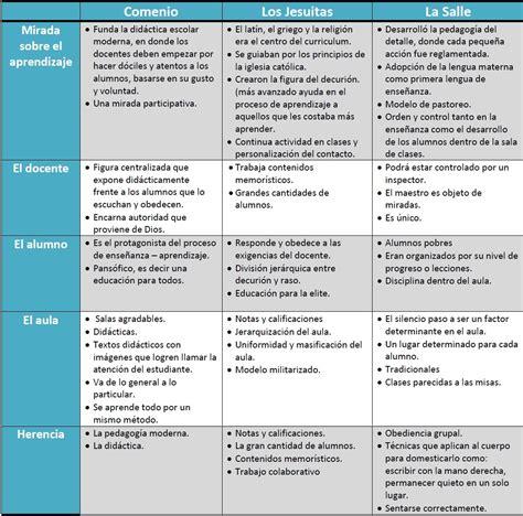 cuadro comparativo de presupuesto y proyecto natymunozveliz descubriendo el arte de la pedagog 237 a