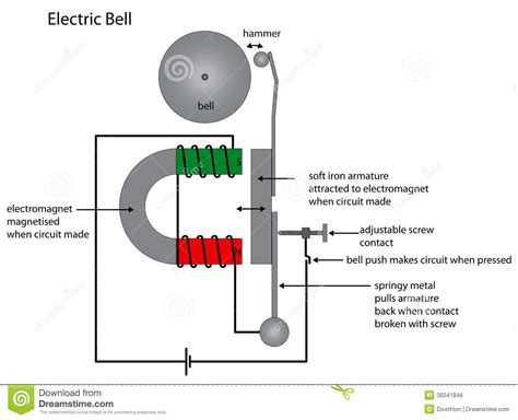 How Do You Detox From Elc Ectro Magnetic Fields by Electric Bell Diagram Showing Electromagnet Use Stock