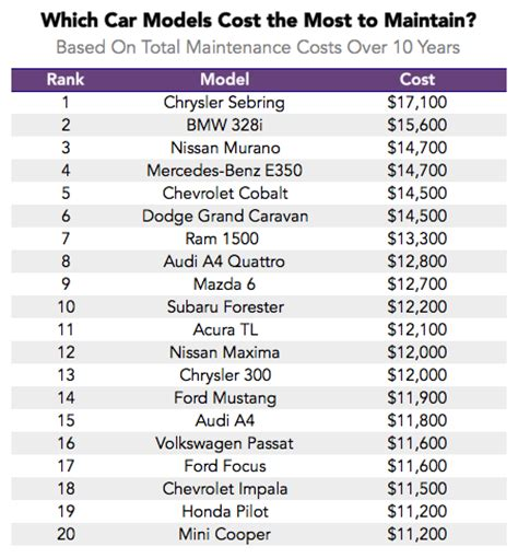 service cost the lemon index which cars the highest maintenance costs