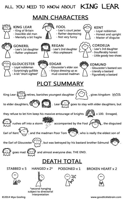 king lear plot themes 14 infographics that will make you a literary wizard
