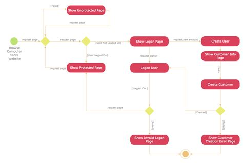 software to draw activity diagram uml diagramming software