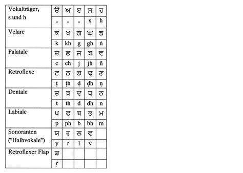printable punjabi alphabet flash cards gurmukhi alphabet flash card activity based flash cards
