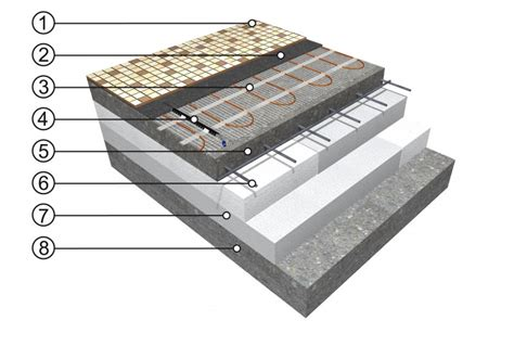 Concrete Floor Layers by Measuring The Speed Of Floor Warming Fenix