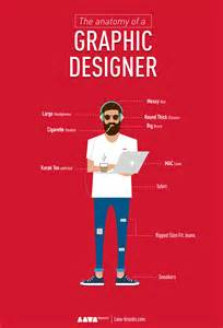characteristics of a graphic designer lava brands