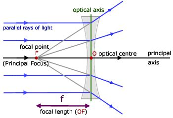 concave lenses, geometrical optics from a level physics