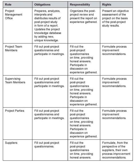construction management template construction project management report template