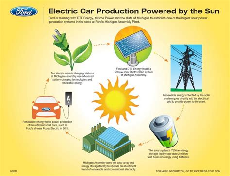 what is the purpose of solar panels history of solar energy reve