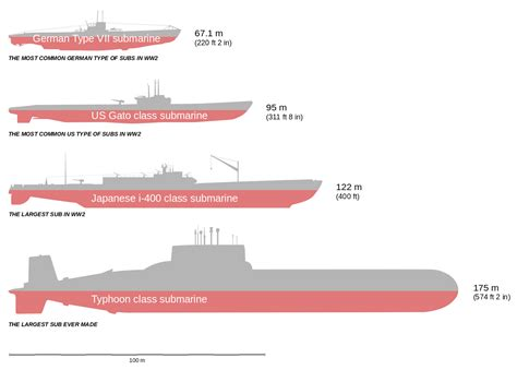 Mba Class Size Comparison by File Ww2 Submarines Comparison Svg Wikimedia Commons