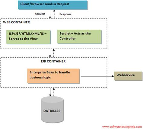 test java how to test java applications with sle test cases for