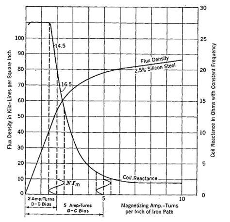 saturable reactor curve saturable reactors