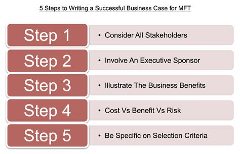 5 Steps Of Writing An Essay by 5 Steps For Writing A Successful Business For Mft