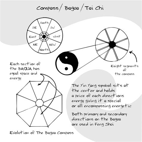 feng shui symbols the feng shui compass adarsa elemental design