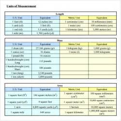 Measurements Template by Sle Liquid Measurements Chart 7 Free Documents In Pdf