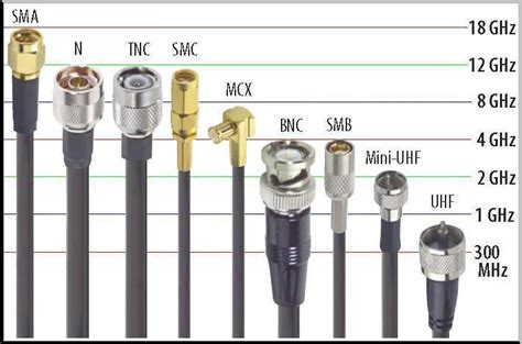 types of wiring connections rf coax cable connectors news fmuser fm transmitter