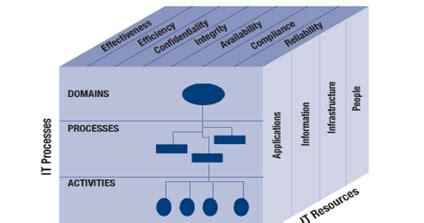Audit Dan Assurance Teknologi Informasi Jilid Ii penerapan dan pemanfaatan empat domain cobit pada proses