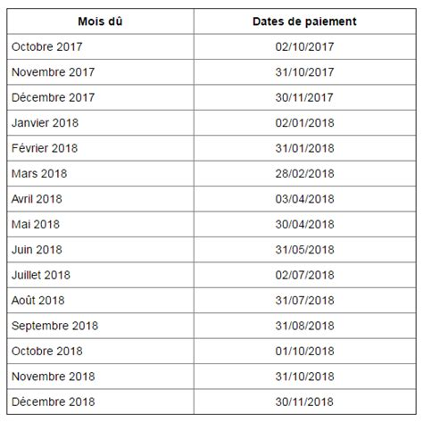 Paiement Is Calendrier Le Calendrier Du Paiement De Retraites De La Cnav En 2018