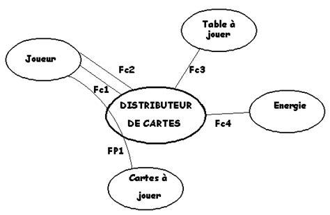 diagramme pieuvre jeux cdcf distributeur de cartes 224 jouer 2 3