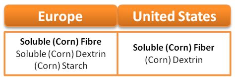 fibra alimentare solubile fibra altamente digeribile nutriose 174 ingrediente giusto