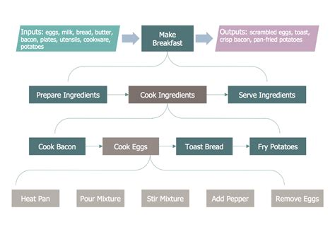 how to draw a process map business process mapping solution conceptdraw