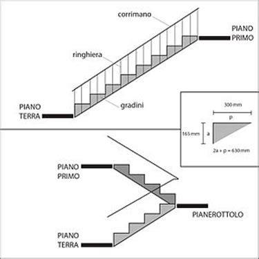 corrimano scale normativa sfalsamento nelle scale scale sfalsamento scale