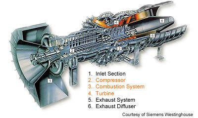 Compressor Section Of A Gas Turbine Engine by How Gas Turbine Power Plants Work Department Of Energy