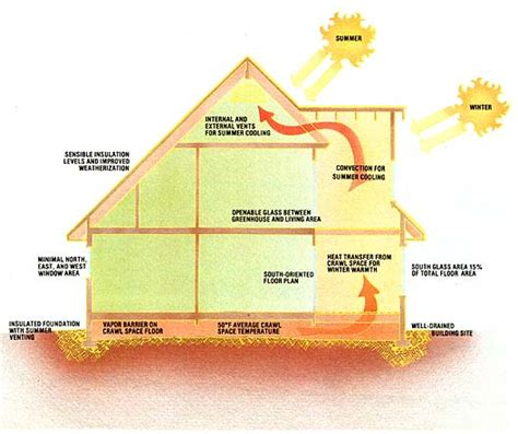 the thermal envelope home redesigned green homes