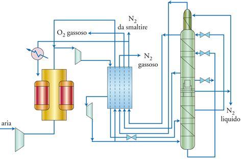 azoto liquido alimentare ossigeno in quot enciclopedia della scienza e della tecnica quot