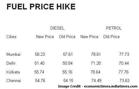 petrol price hiked by 70 paise, diesel by 50 paise from today