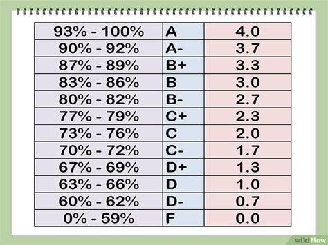 letter grade calculator 3 formas de converter notas percentuais para gpa 1366
