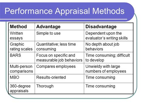 Performance Appraisal Methods Human Resource Management Ppt