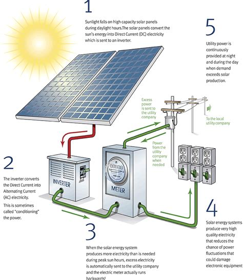 solar panels how they work diagram image gallery how solar energy works