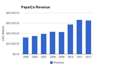 company growth by acquisition makes dollars sense books pepsico not bad at 80 for 2013
