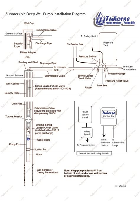 submersible wiring diagram wiring diagram manual