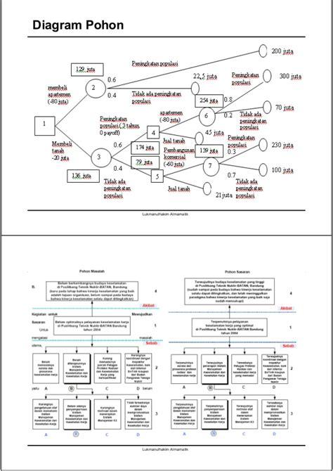Pohon Masalah Kehamilan Tm 3 Bahan Kuliah Ttm Compatibility Mode